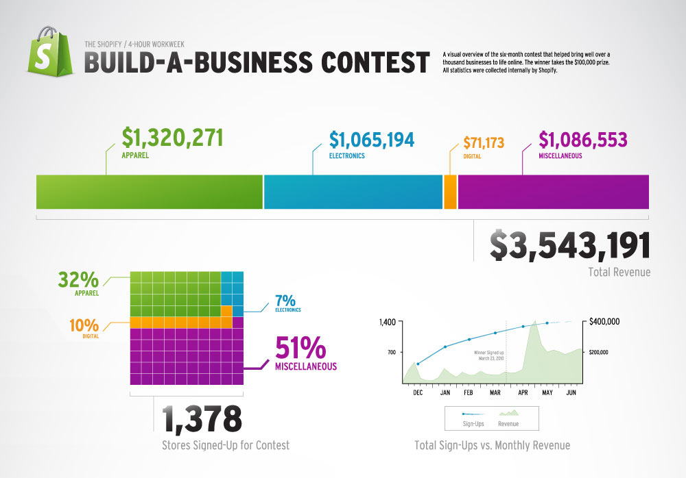 Infographic showing how Shopify used a marketing decision framework to run their first Build A Business contest.