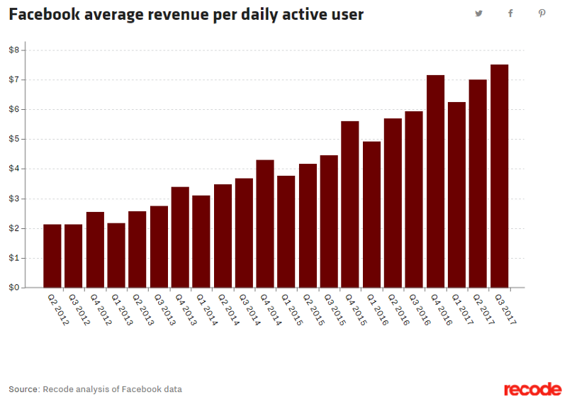 Facebook average revenue per daily active user, from Recode.
